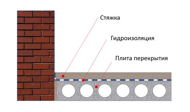 Выравнивающий слой цементного раствора сверкающий бетон
